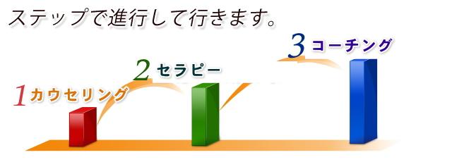 ステップで進行していきます。1カウンセリング→2セラピー→3コーチング